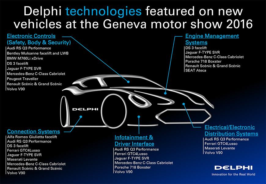 Delphi-Content-on-Veh-Geneva-2016-Infographic-Landscape-Univers-Final