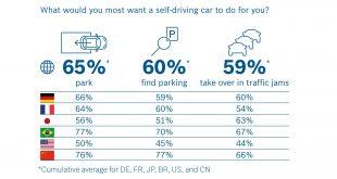 Bosch recolhe opiniões sobre condução autónoma