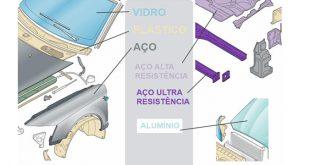 Eurotax diferencia materiais por cores no ERE G2G
