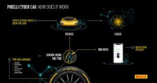 Pirelli apresenta Sistema Cyber Car