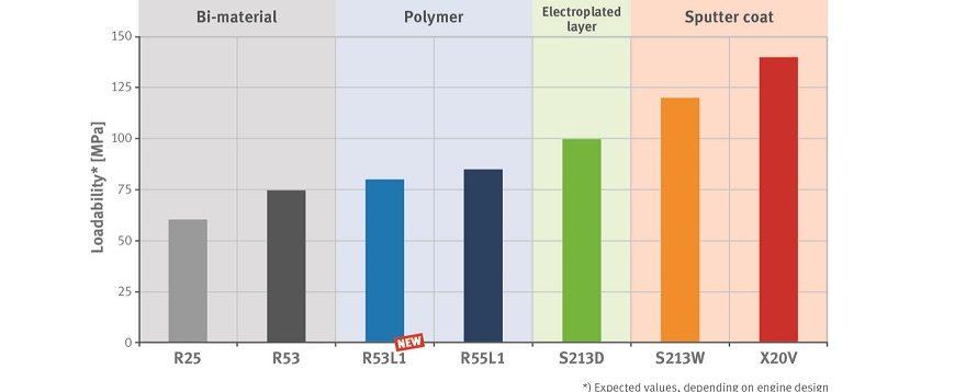 Novos rolamentos de polímero para veículos comerciais KS Gleitlager