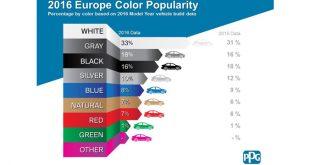 PPG: Branco cresce 3% na preferência dos automobilistas