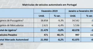 Número de matrículas de automóveis cai 8,2% em fevereiro