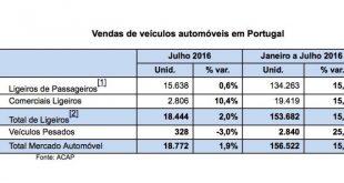 Mercado automóvel em desaceleração em julho