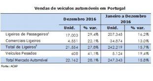 Vendas de automóveis subiram 15,8% em 2016