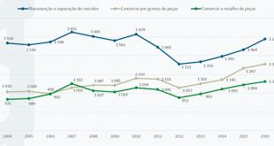 Manutenção e reparação independente vale 1.578 milhões de Euros em Portugal