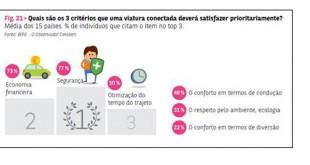 O que os portugueses mais preferem num automóvel