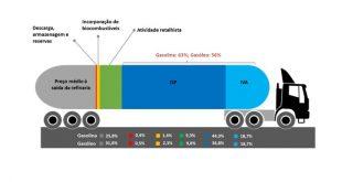 Autoridade da Concorrência alerta para os custos da carga fiscal nos combustíveis