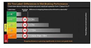 Continental exige um controlo eficaz sobre etiqueta de pneus na Europa