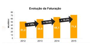 Continental Pneus Portugal alcança recorde de vendas