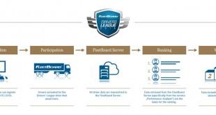 Inscrições ainda abertas para o FleetBoard Drivers League