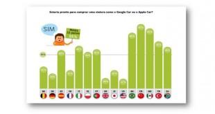 Portugueses disponíveis para adquirir Google Car ou Apple Car