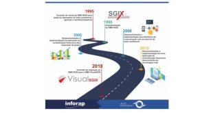 Grupo Auto Industrial evolui plataforma tecnológica com a Inforap
