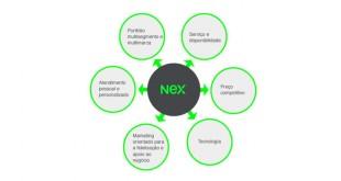 Nex entra no mercado português