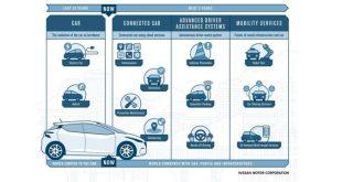 Novas tecnologias Nissan terão um contributo previsível de 30% nas receitas pós-venda