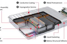 Henkel apresenta novas tecnologias no Battery Show 2019