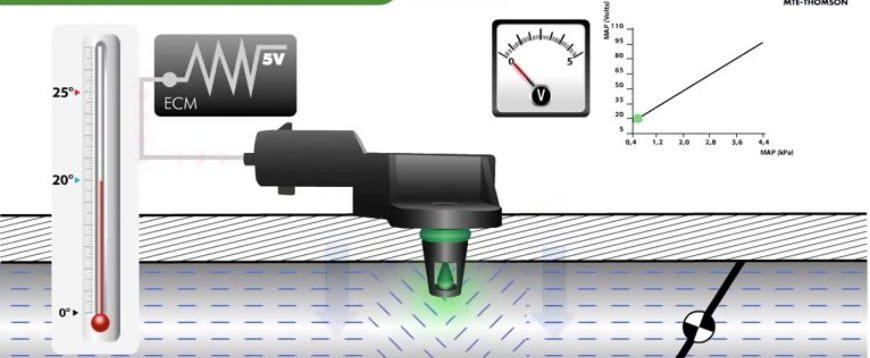 Saiba como funciona o sensor de pressão MAP