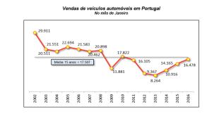 Mercado automóvel em crescimento (ACAP)